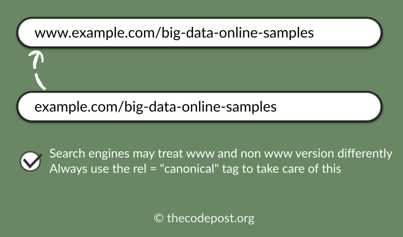 use canonical tags to avoid duplication of content