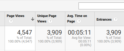 average dwell time on page