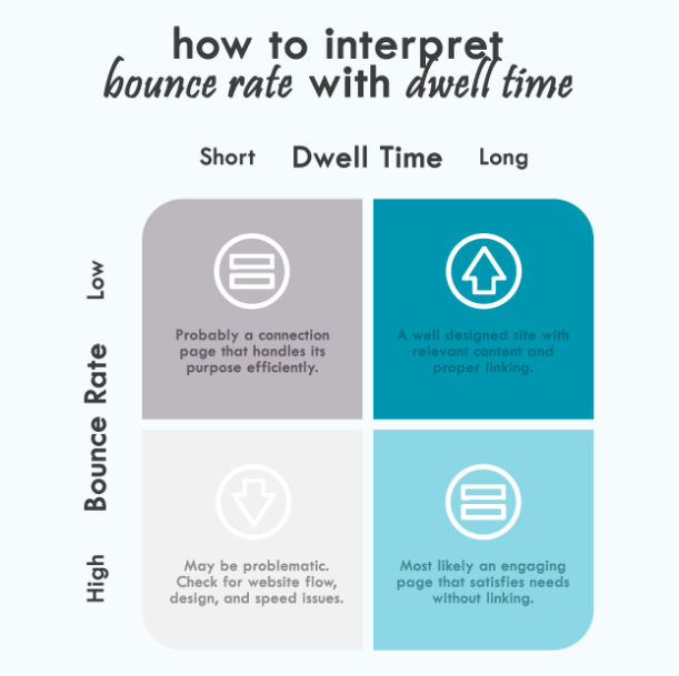 bounce rate and dwell time matrix