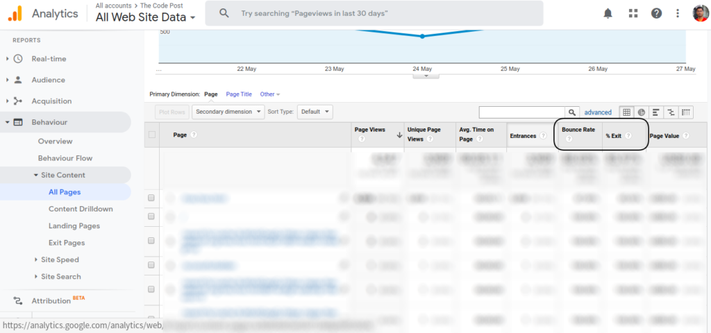 exit and bounce rate of pages in Google Analytics